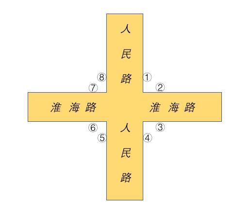 十字路口位置